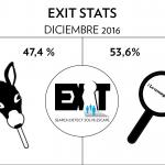 Escape Room Stats: Diciembre 2016