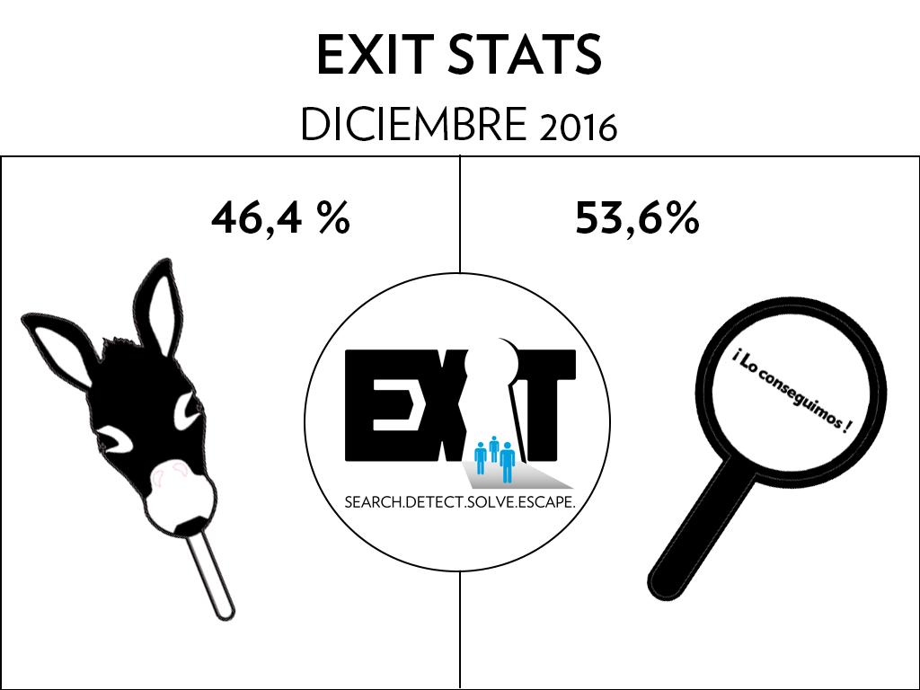 Escape Room Stats_diciembre 2016